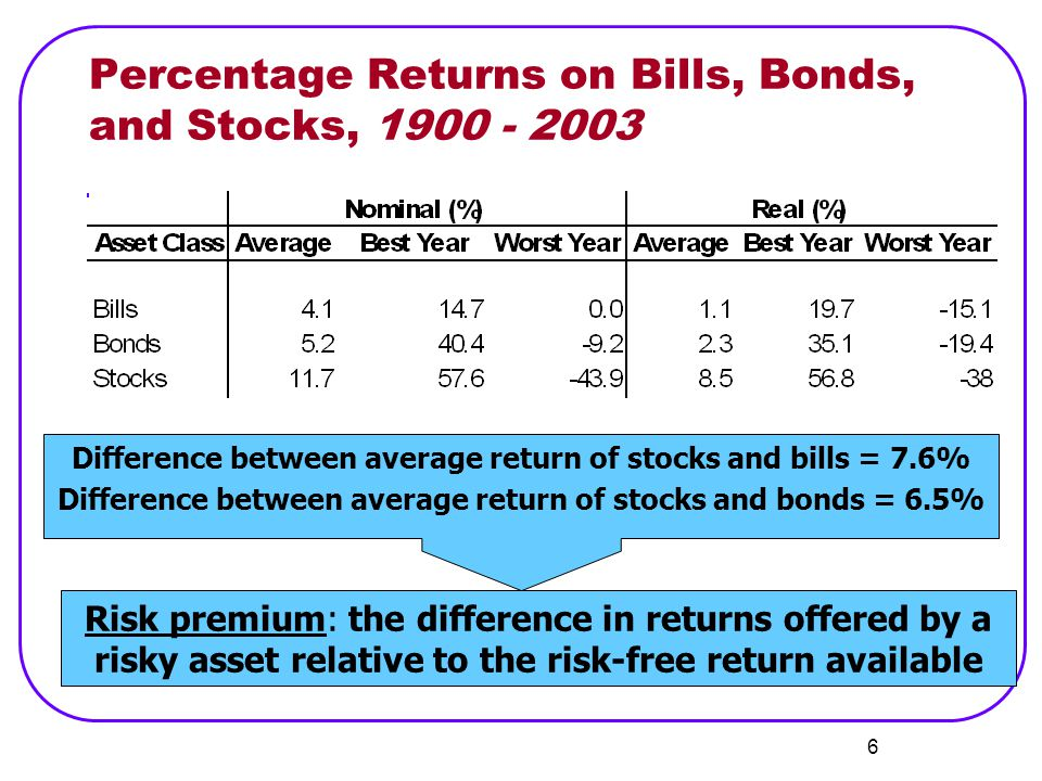 Percentage Returns on Bills, Bonds, and Stocks, 1900 - 2003