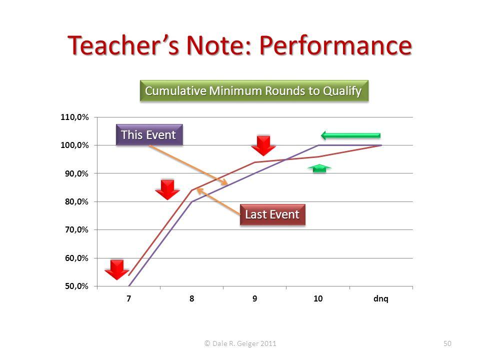 Teacher's Note: Performance