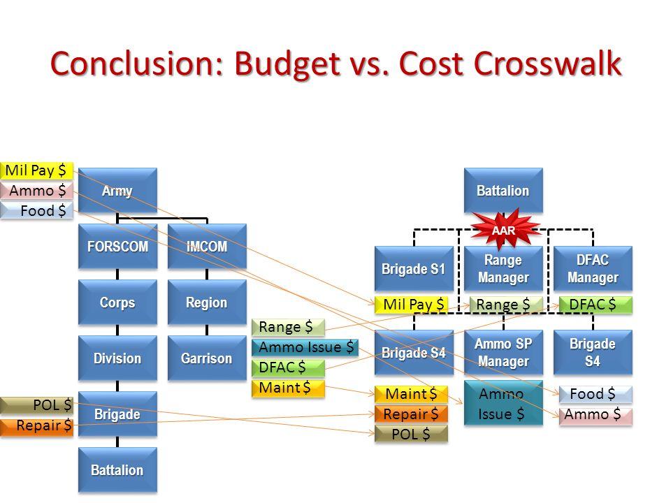 Conclusion: Budget vs. Cost Crosswalk