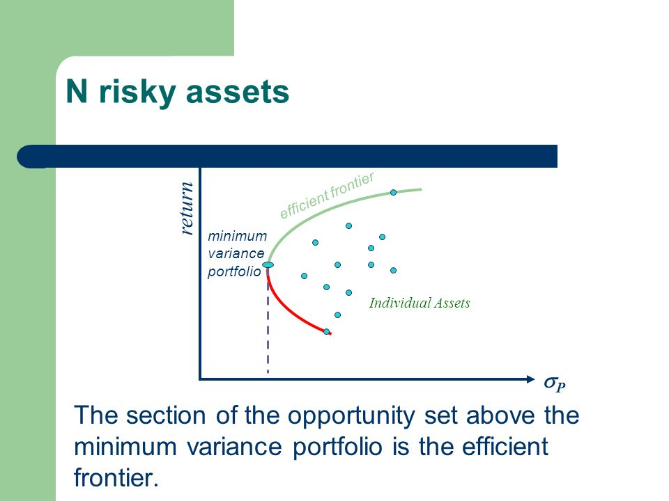 N risky assets return. efficient frontier. minimum variance portfolio. Individual Assets. P.