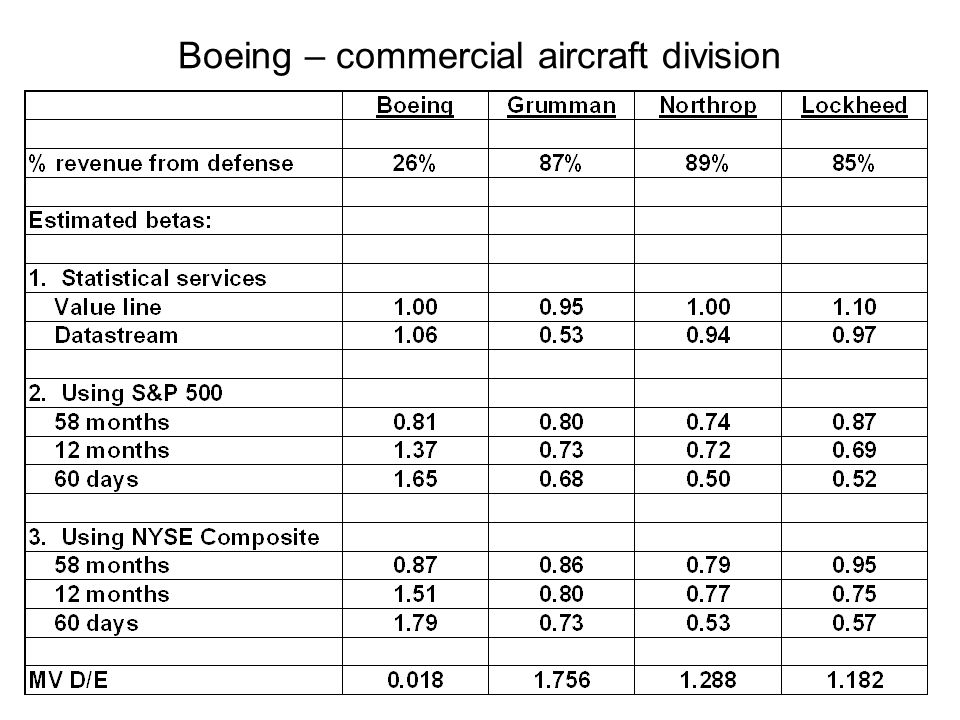 Boeing – commercial aircraft division