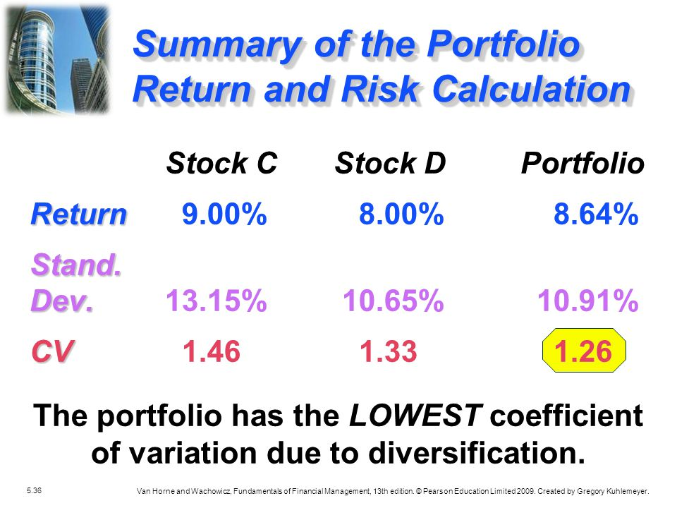 Summary of the Portfolio Return and Risk Calculation