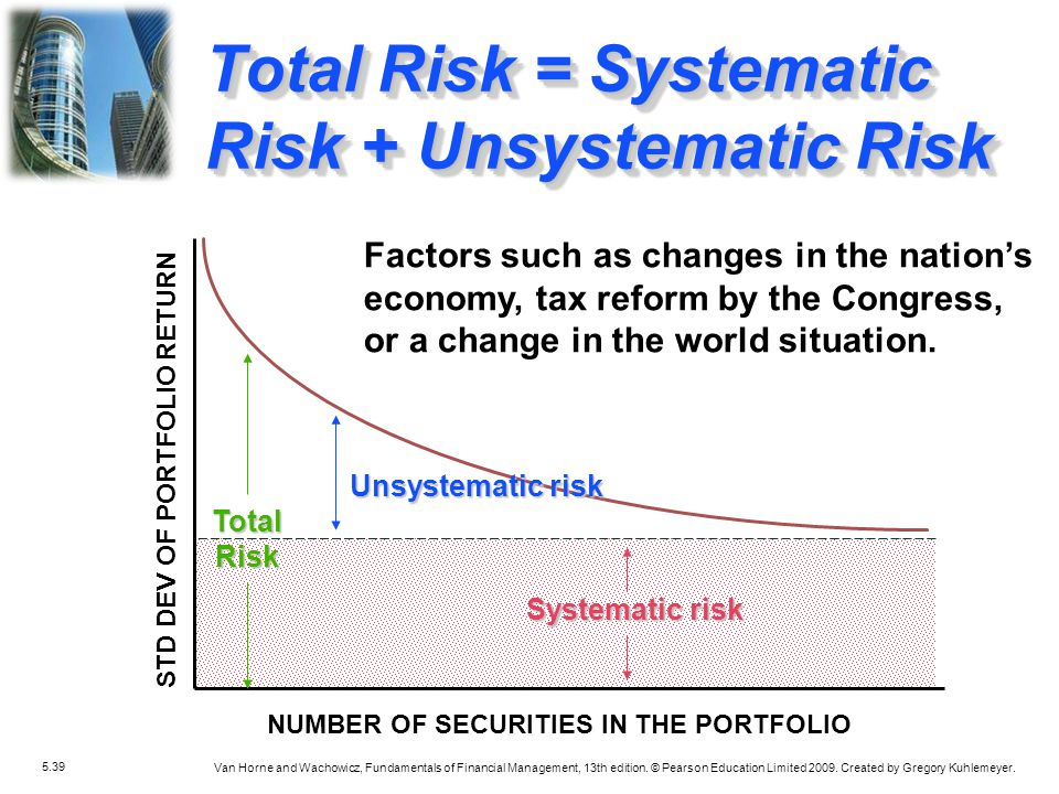 Total Risk = Systematic Risk + Unsystematic Risk