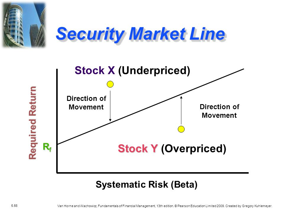 Systematic Risk (Beta)
