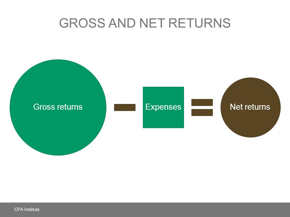 Gross and Net Returns Gross returns Net returns Expenses