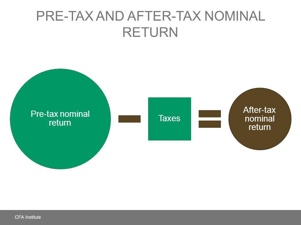 Pre-Tax and After-Tax Nominal Return