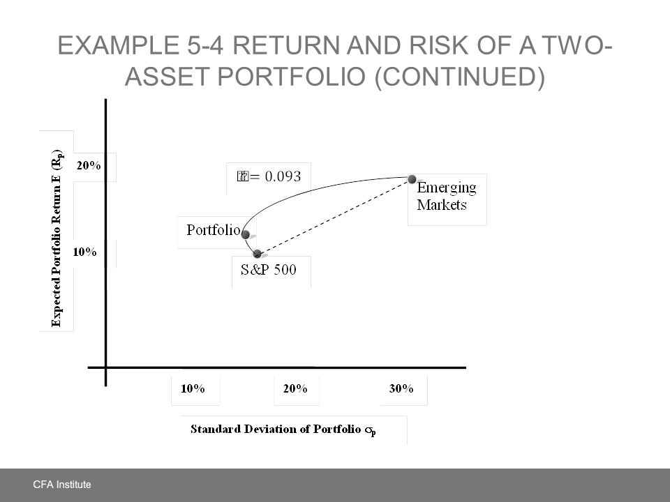 EXAMPLE 5-4 Return and Risk of a Two-Asset Portfolio (Continued)