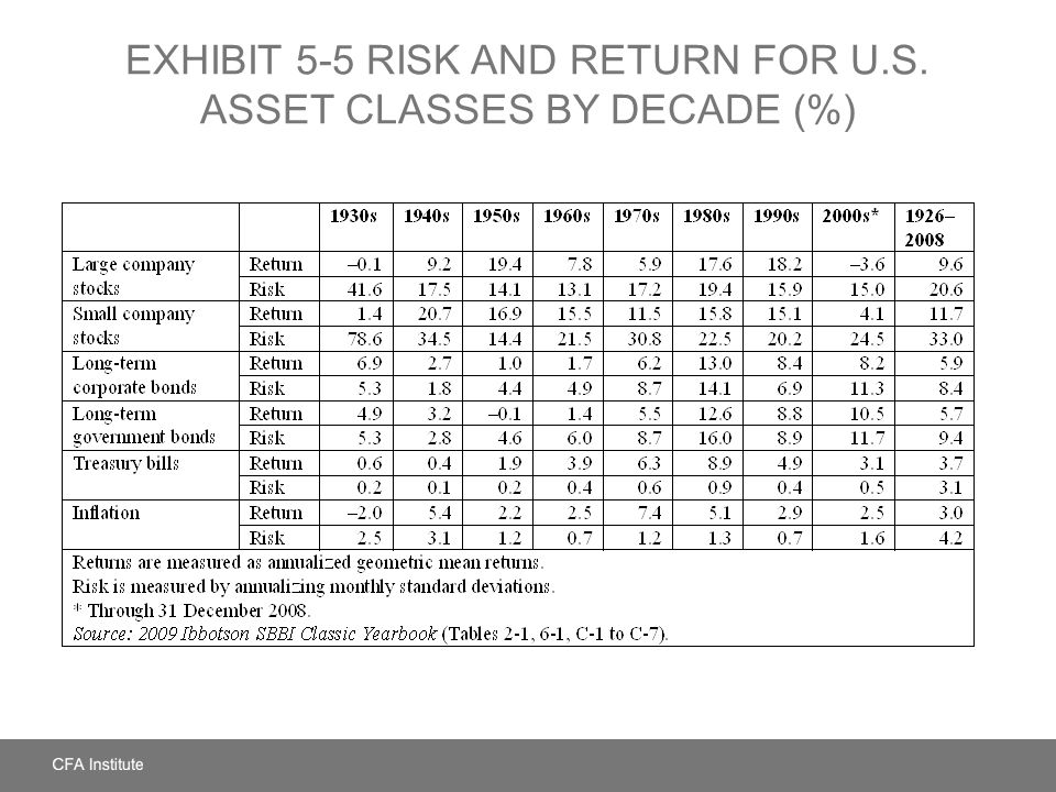EXHIBIT 5-5 Risk and Return for U.S. Asset Classes by Decade (%)