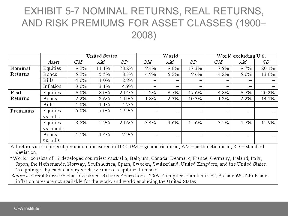 EXHIBIT 5-7 Nominal Returns, Real Returns, and Risk Premiums for Asset Classes (1900–2008)