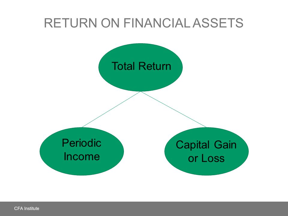 Return on Financial Assets