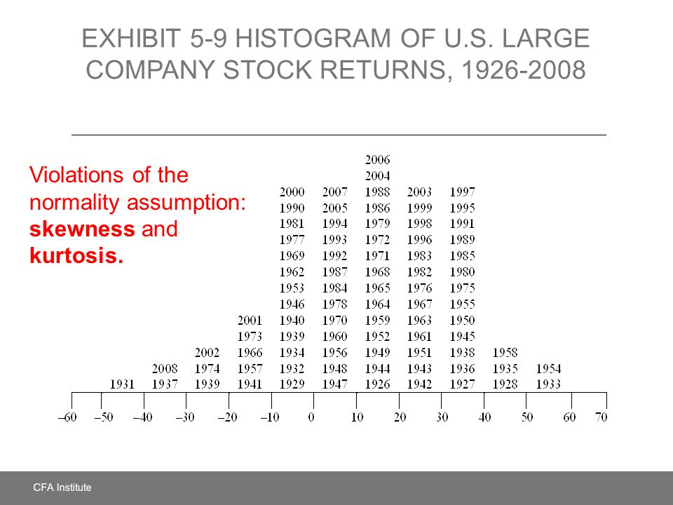 EXHIBIT 5-9 Histogram of U.S. Large Company Stock Returns, 1926-2008