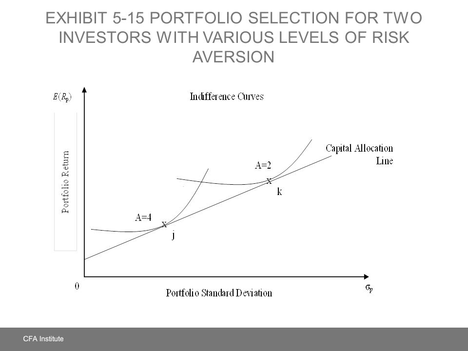 EXHIBIT 5-15 Portfolio Selection for Two Investors with Various Levels of Risk Aversion