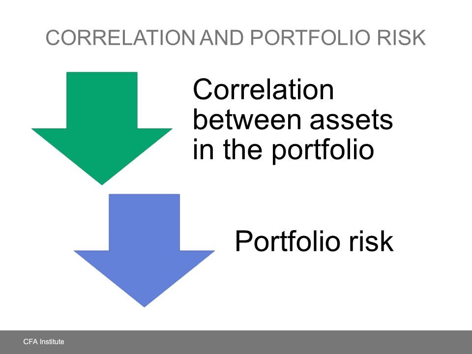 Correlation and Portfolio Risk