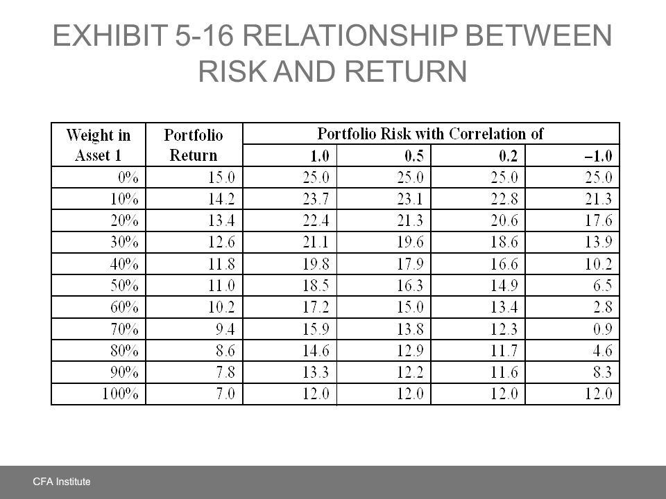 EXHIBIT 5-16 Relationship between Risk and Return