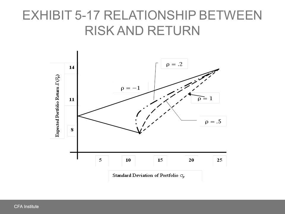 EXHIBIT 5-17 Relationship between Risk and Return