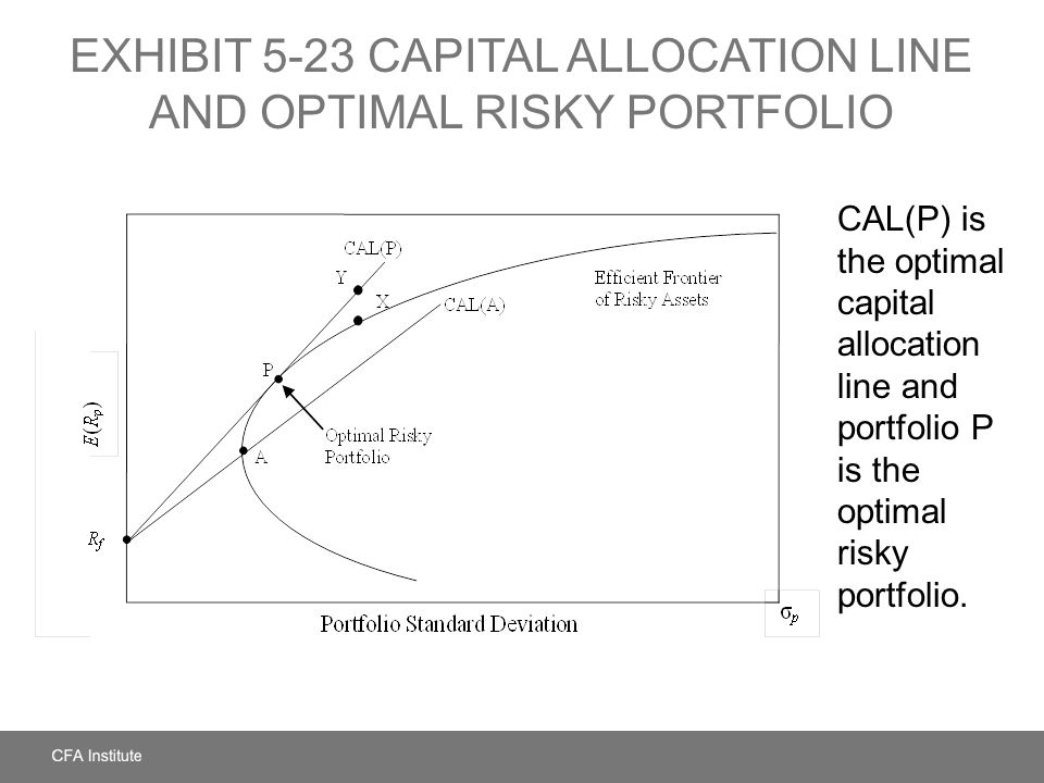 EXHIBIT 5-23 Capital Allocation Line and Optimal Risky Portfolio