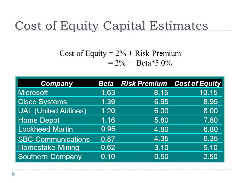 Cost of Equity Capital Estimates