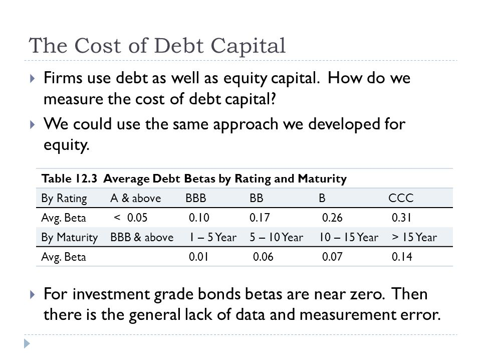 The Cost of Debt Capital