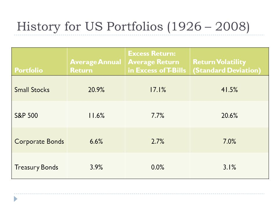 History for US Portfolios (1926 – 2008)