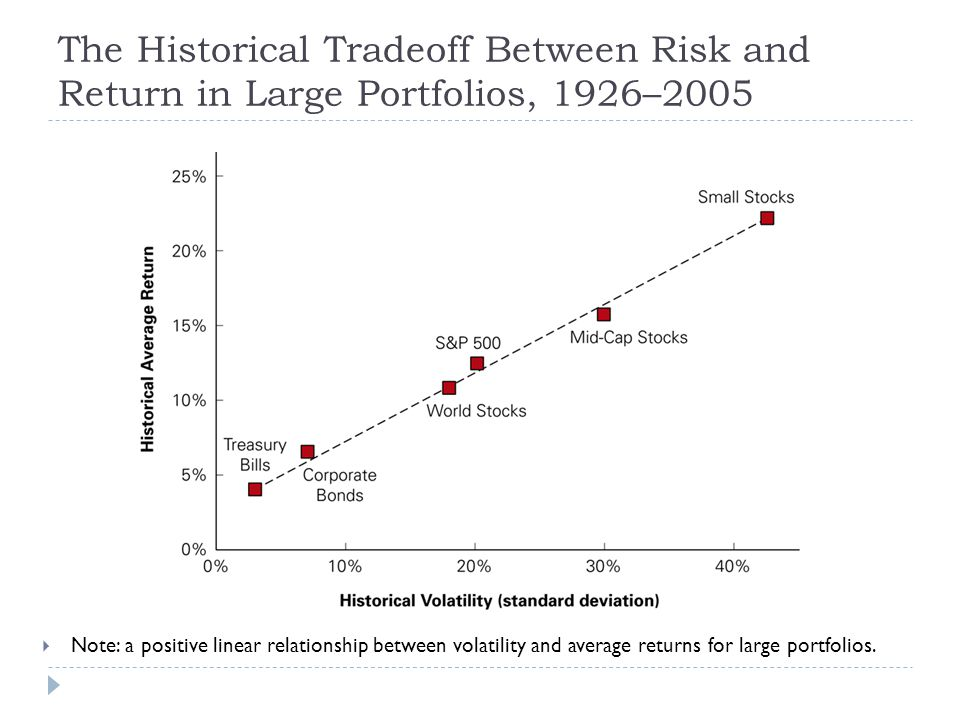 The Historical Tradeoff Between Risk and Return in Large Portfolios, 1926–2005