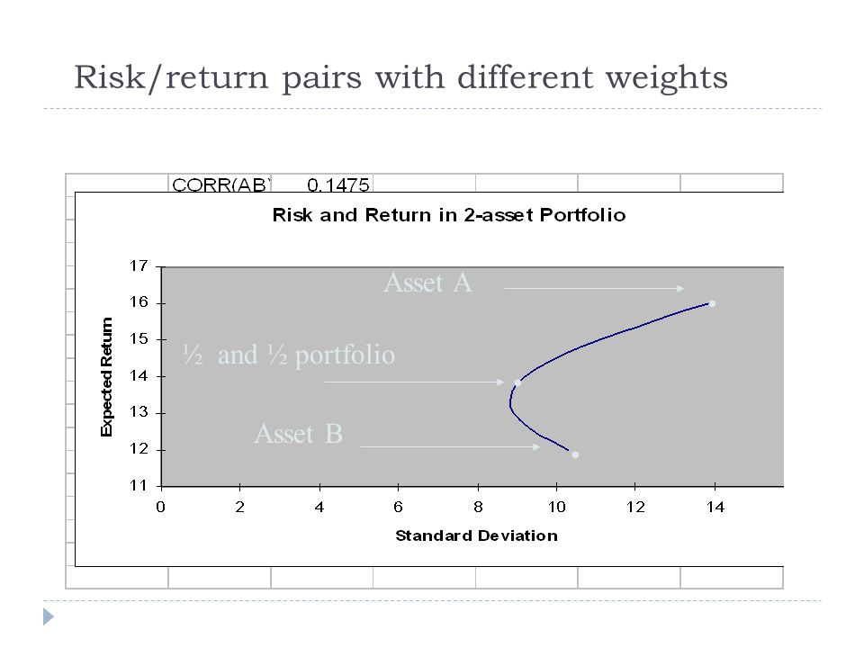 Risk/return pairs with different weights
