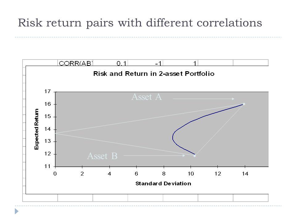 Risk return pairs with different correlations