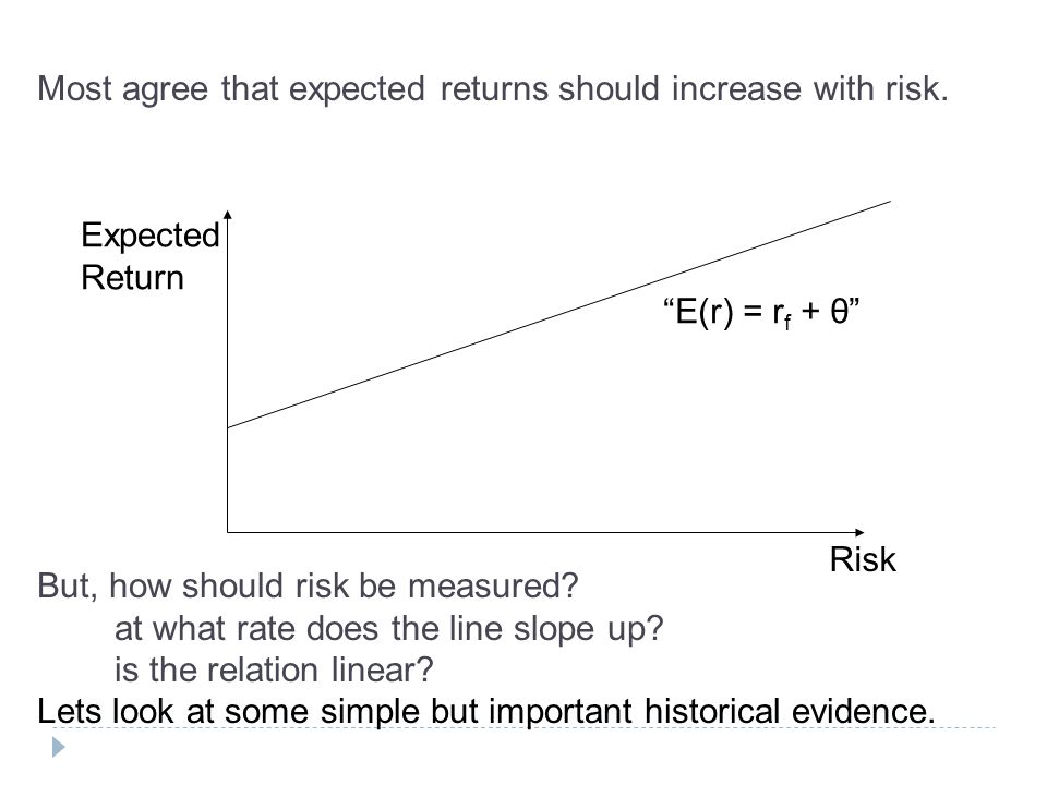 Most agree that expected returns should increase with risk.