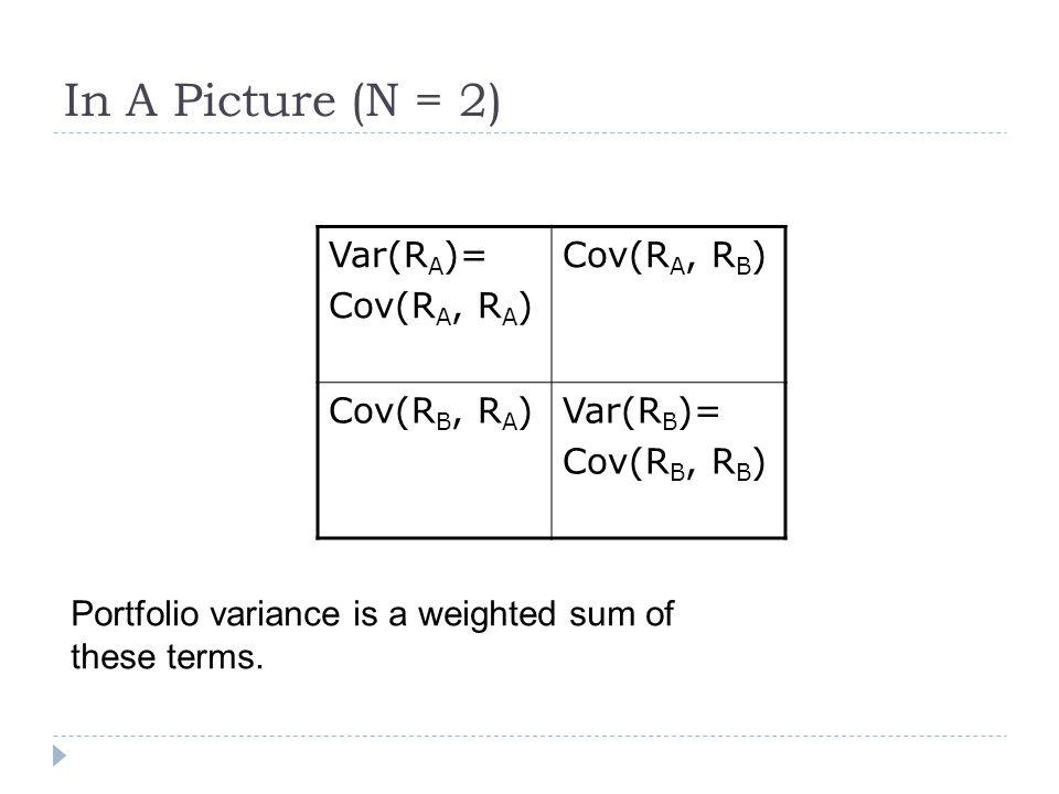 In A Picture (N = 2) Var(RA)= Cov(RA, RA) Cov(RA, RB) Cov(RB, RA)