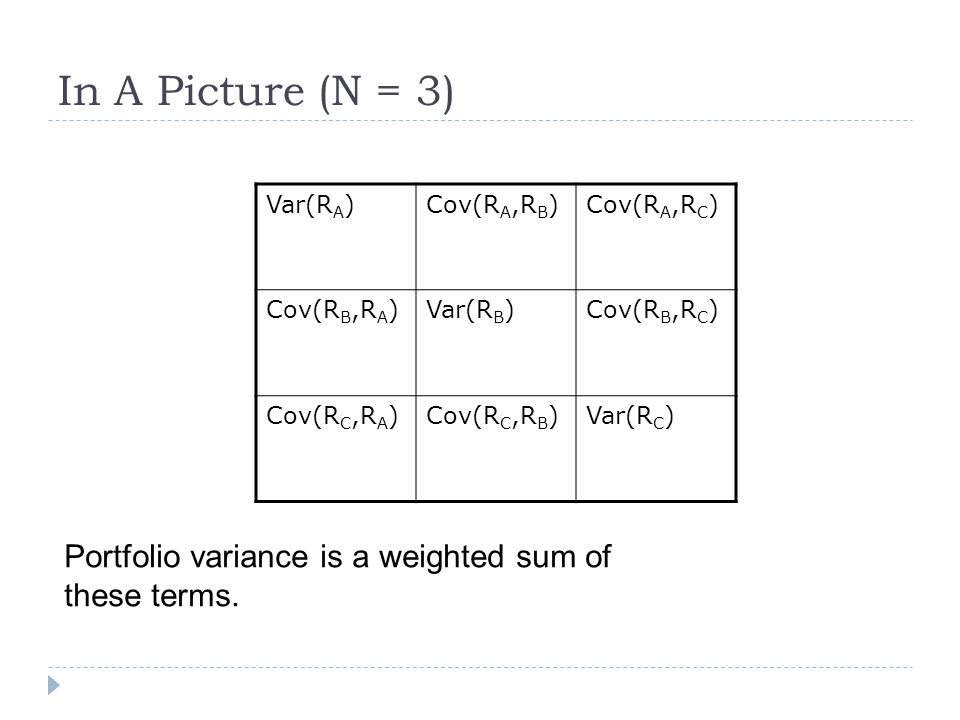 In A Picture (N = 3) Portfolio variance is a weighted sum of