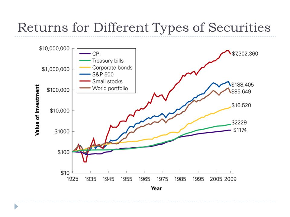 Returns for Different Types of Securities