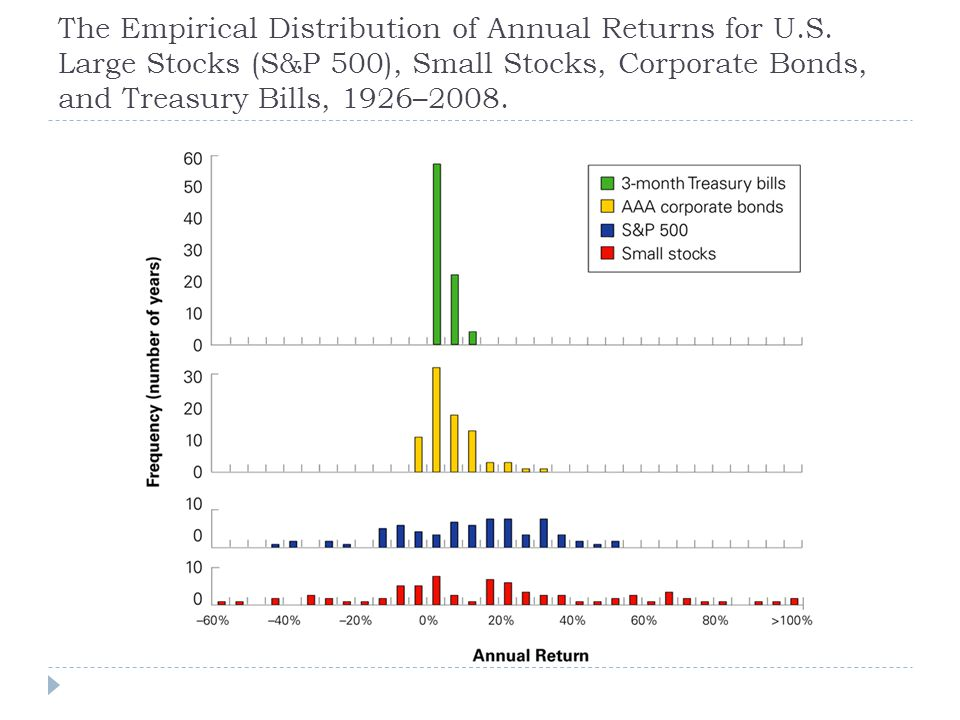 The Empirical Distribution of Annual Returns for U. S