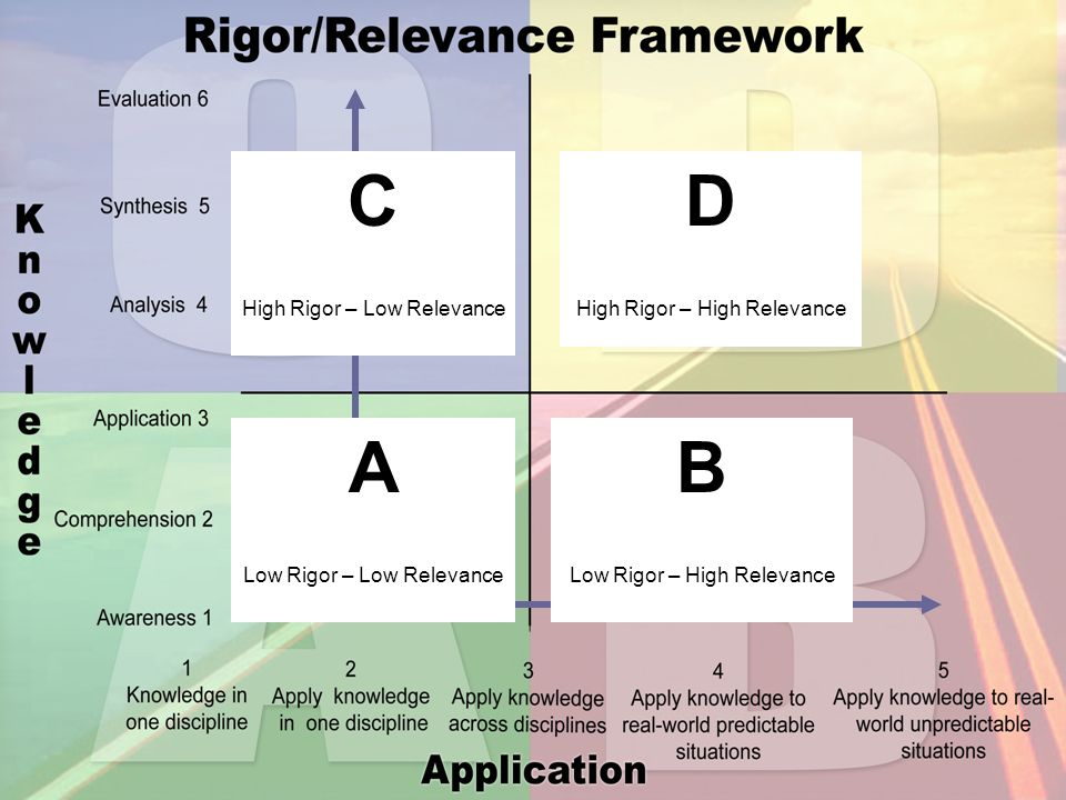 C D A B Adaptation High Rigor – Low Relevance