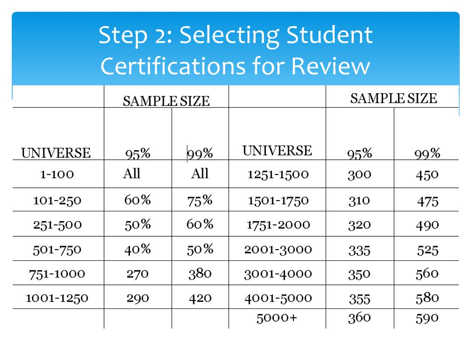 Step 2: Selecting Student Certifications for Review