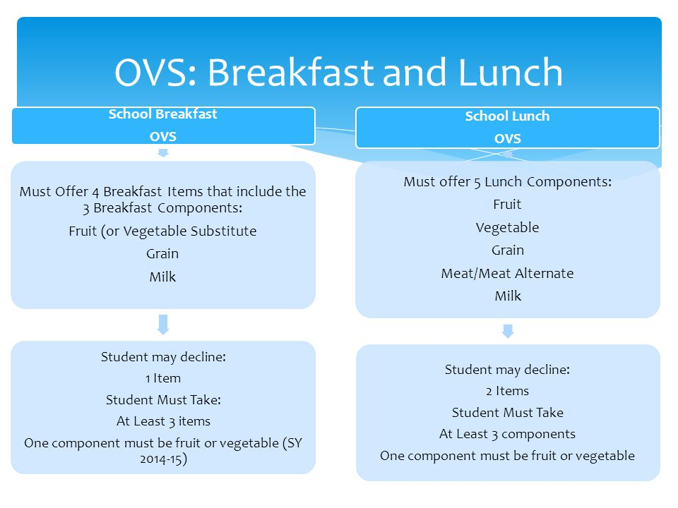 OVS: Breakfast and Lunch