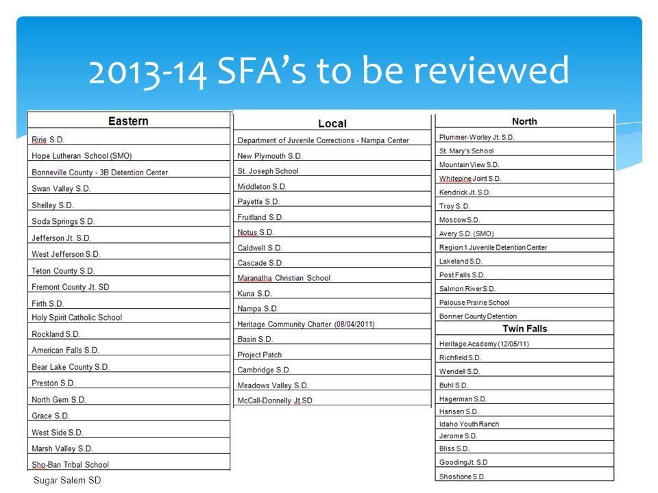 SFA's to be reviewed