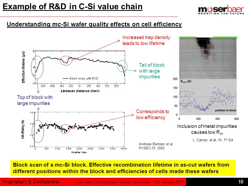 Example of R&D in C-Si value chain
