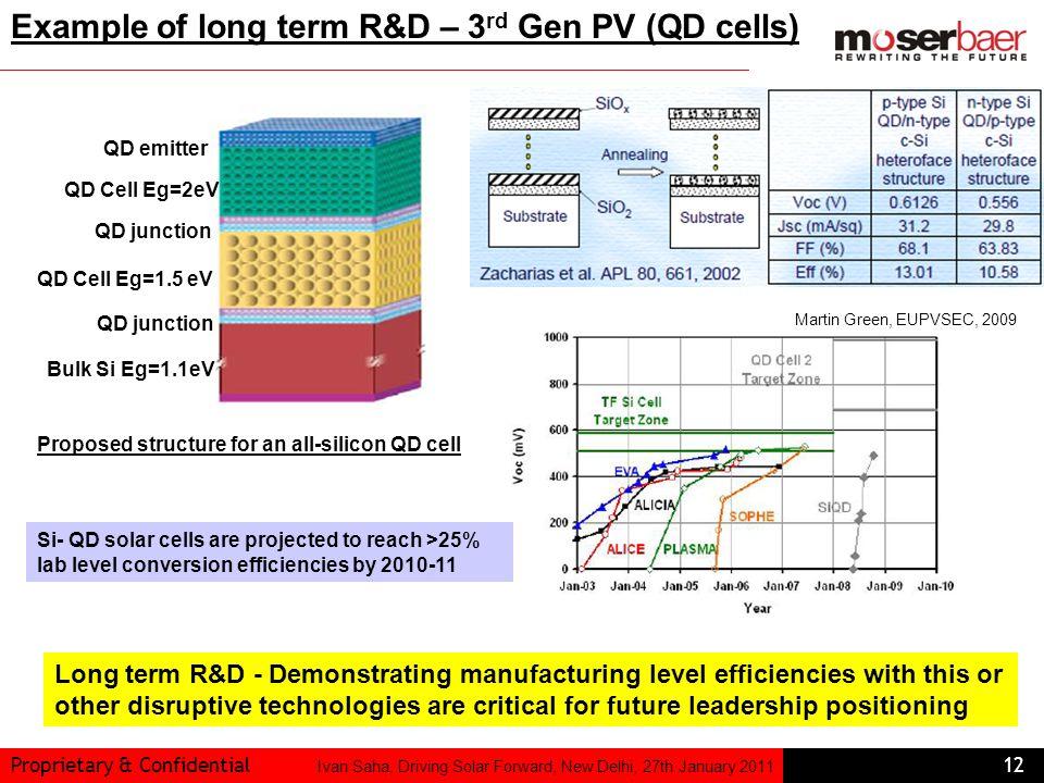 Example of long term R&D – 3rd Gen PV (QD cells)