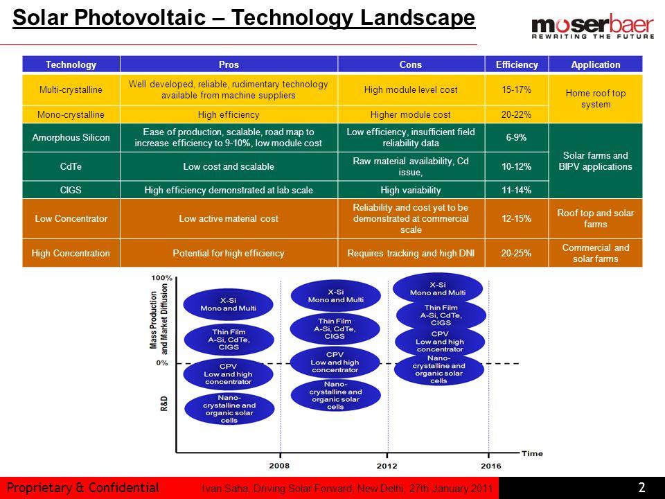 Solar Photovoltaic – Technology Landscape