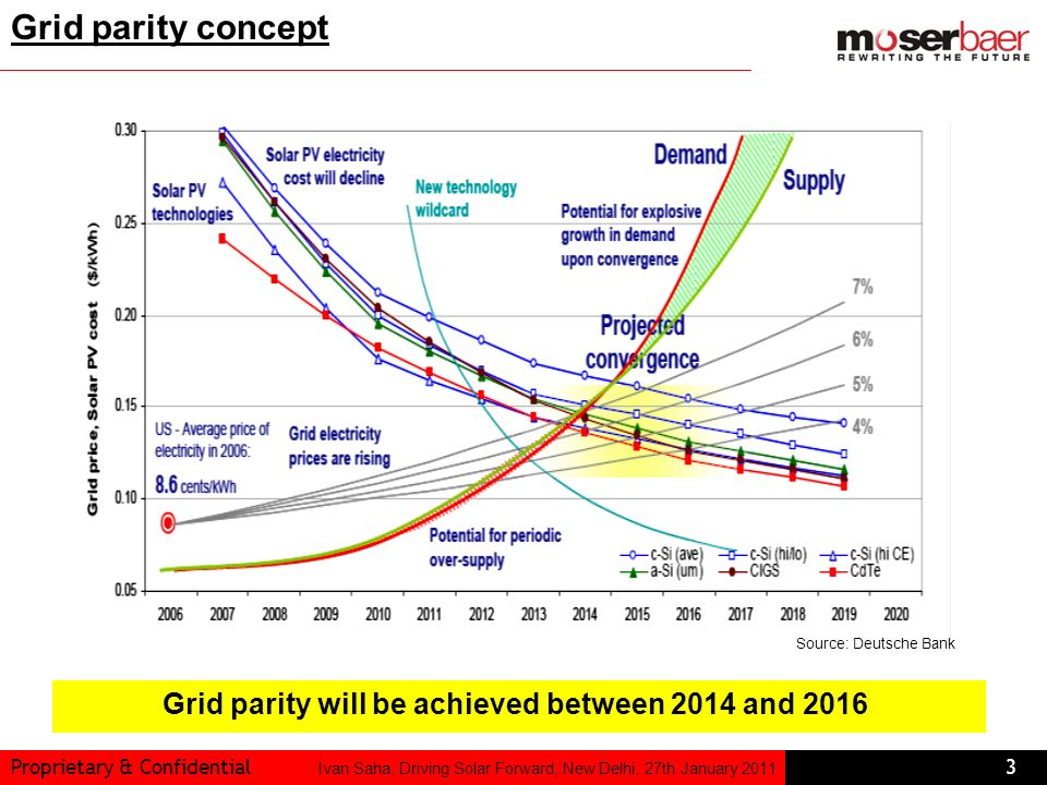 Grid parity will be achieved between 2014 and 2016