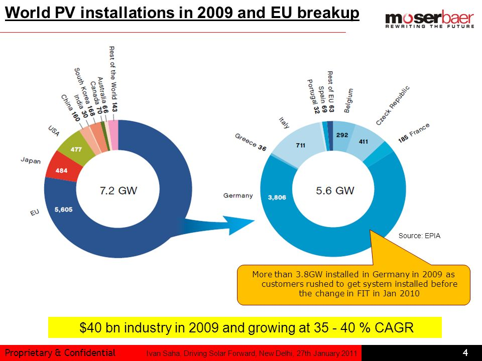 $40 bn industry in 2009 and growing at 35 - 40 % CAGR