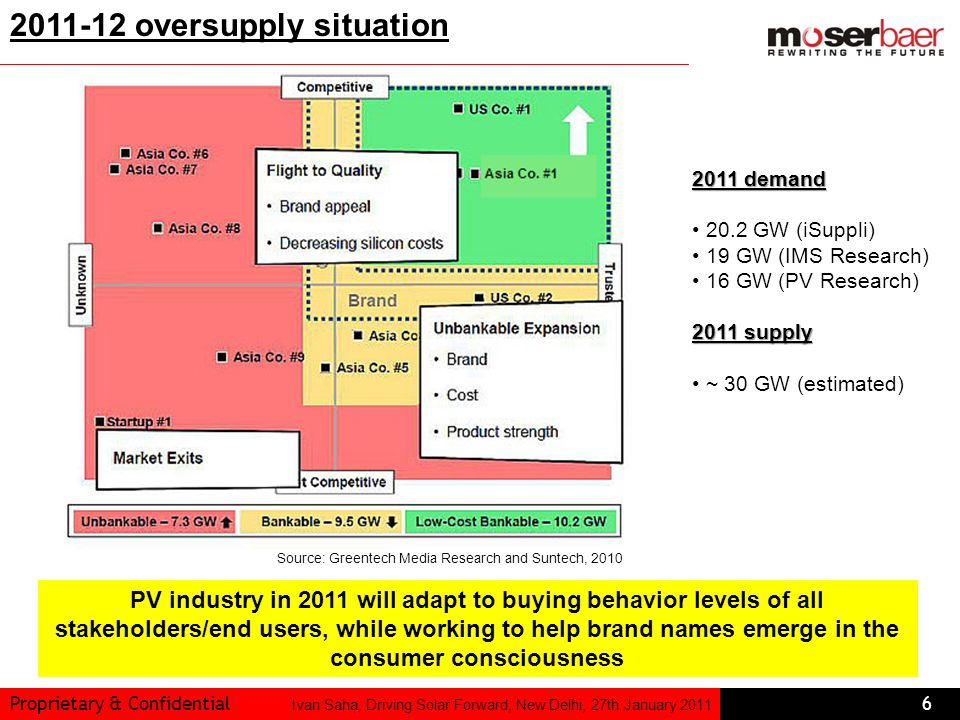 2011-12 oversupply situation