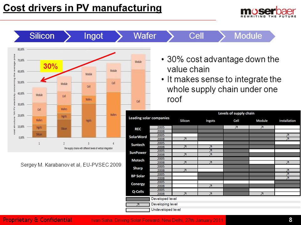 Cost drivers in PV manufacturing