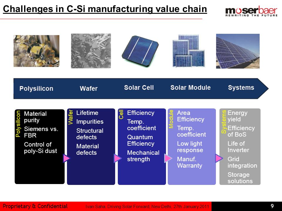 Challenges in C-Si manufacturing value chain