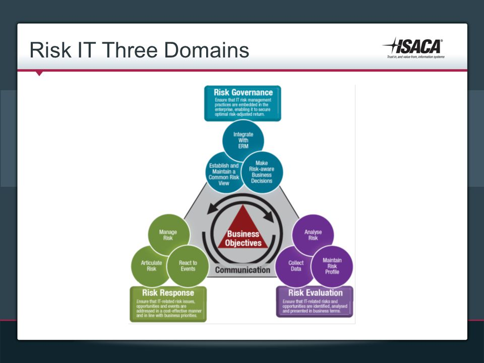 Risk IT Three Domains