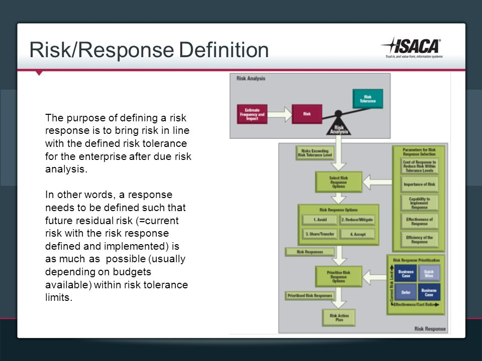 Risk/Response Definition