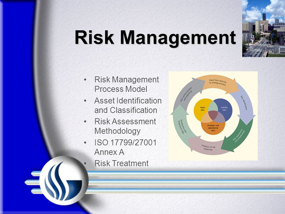 Risk Management Risk Management Process Model