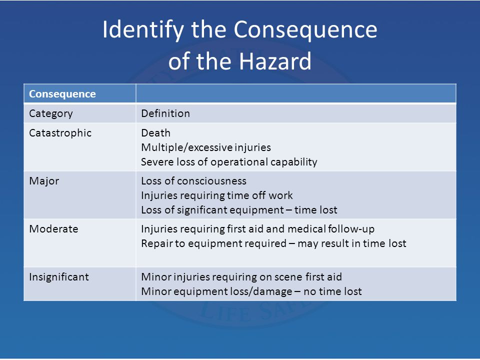 Identify the Consequence of the Hazard