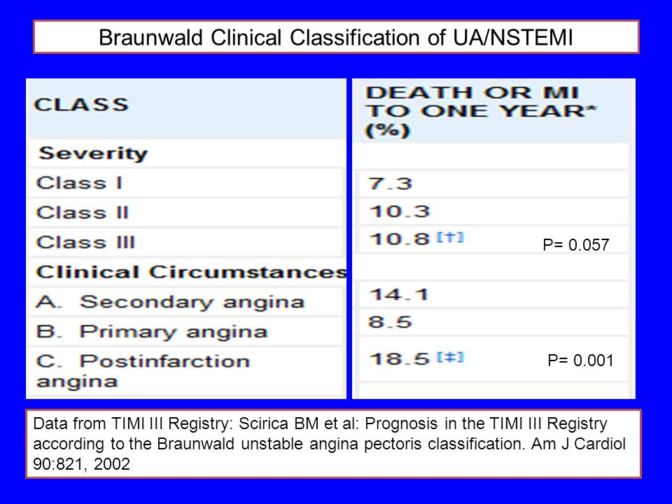 Braunwald Clinical Classification of UA/NSTEMI