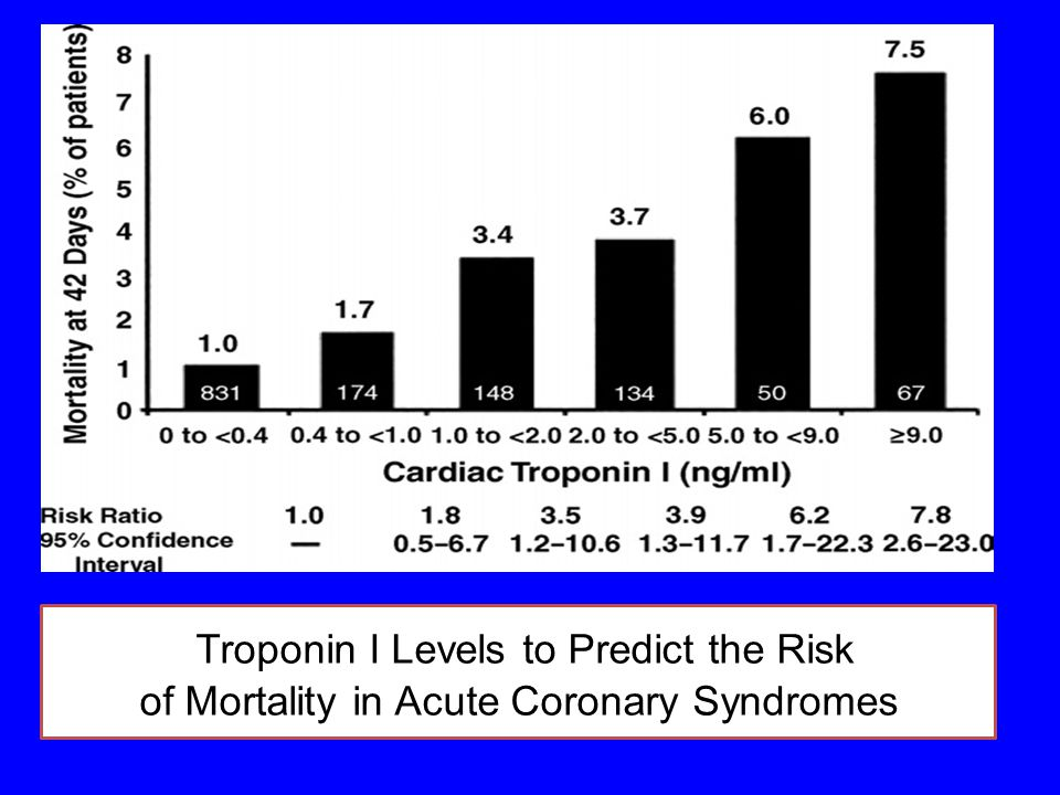Troponin I Levels to Predict the Risk of Mortality in Acute Coronary Syndromes