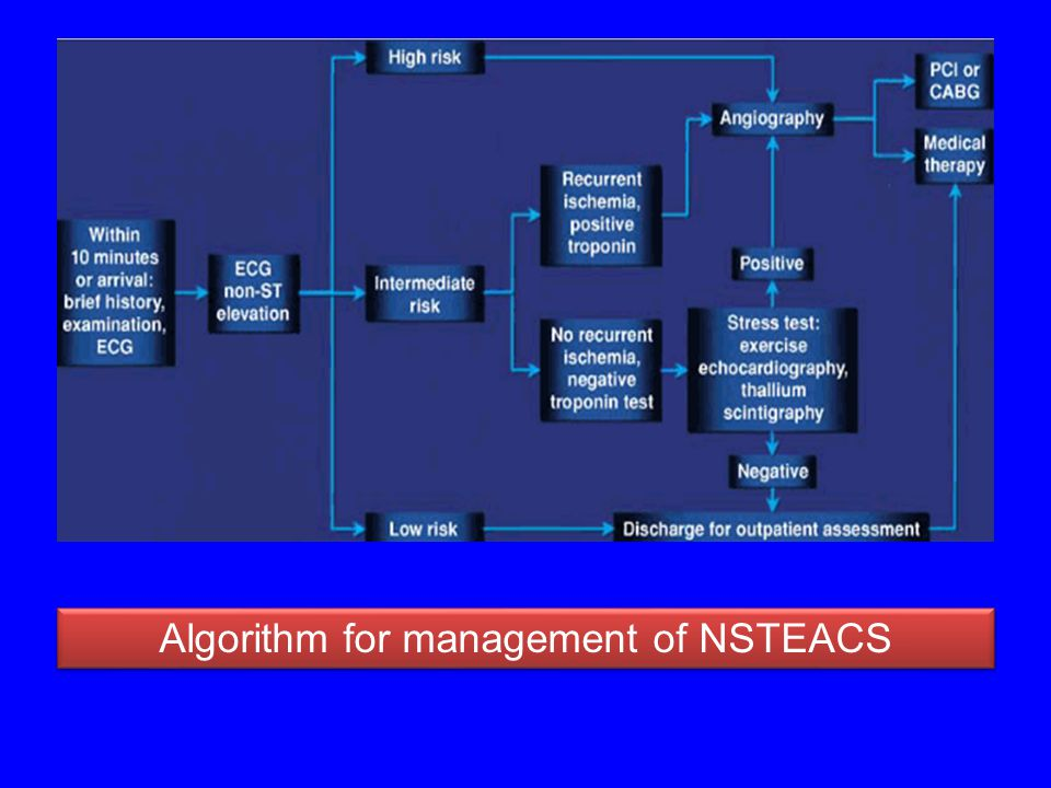Algorithm for management of NSTEACS